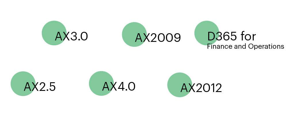 Over årene har vores AX ERP og Dynamics 365 integration fulgt Dynamics AX-livscyklussen og har derfor udviklet sig i takt med de forskellige udgaver: AX 2.5, AX 3.0, AX 4.0, AX 2009, AX 2012